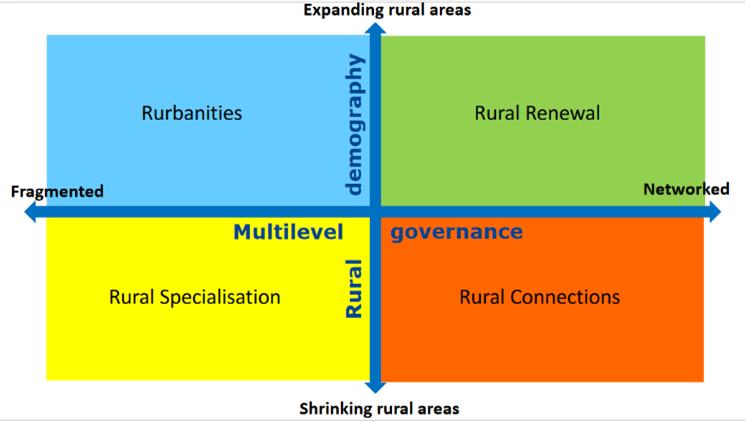Long Term Vision For Rural Areas Elard